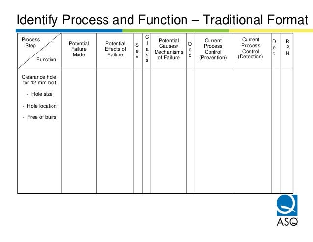 Identify Process and Function – Traditional FormatProcess                                         C                       ...