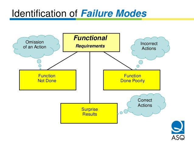 Identification of Failure Modes   Omission                    Functional                                            Incorr...
