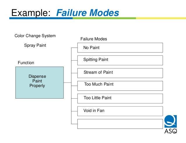 Example: Failure ModesColor Change System                      Failure Modes    Spray Paint                       No Paint...