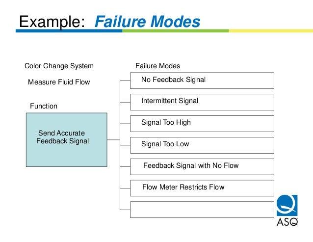 Example: Failure ModesColor Change System   Failure Modes Measure Fluid Flow    No Feedback Signal                       I...