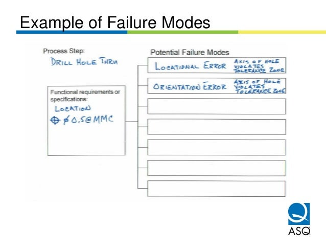 Example of Failure Modes