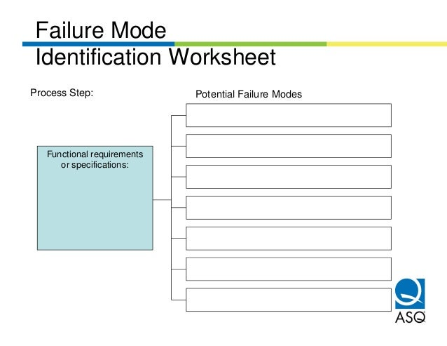 Failure Mode Identification WorksheetProcess Step:                Potential Failure Modes   Functional requirements      o...