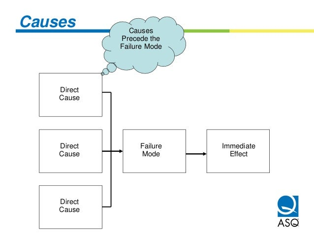 Causes         Causes             Precede the             Failure Mode    Direct    Cause    Direct        Failure   Immed...