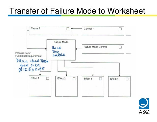 Transfer of Failure Mode to Worksheet