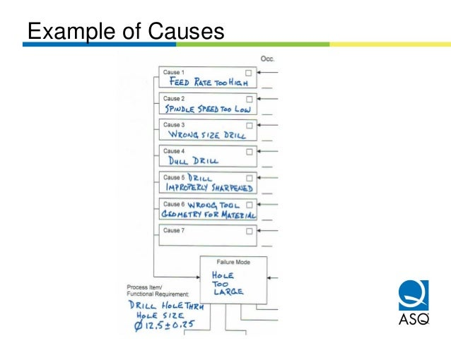 Example of Causes
