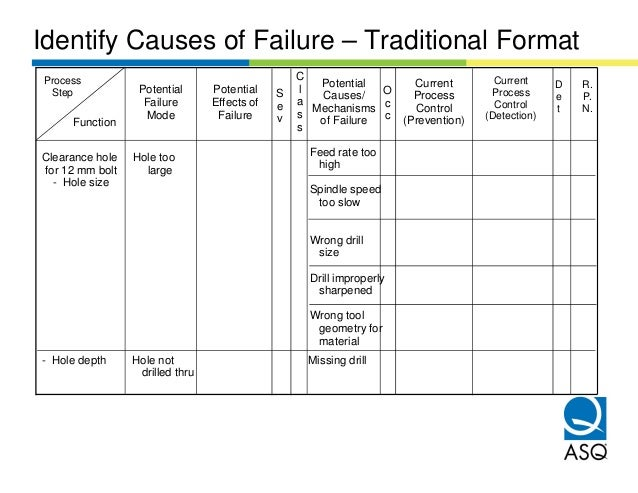 Identify Causes of Failure – Traditional FormatProcess                                           C                        ...