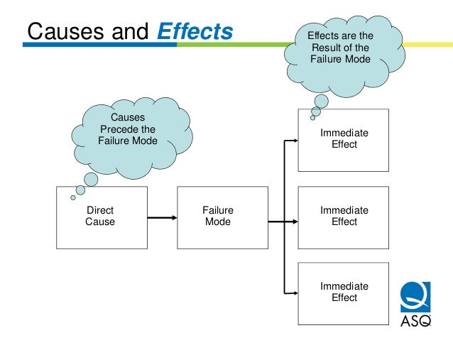 Causes and Effects              Effects are the                                 Result of the                             ...