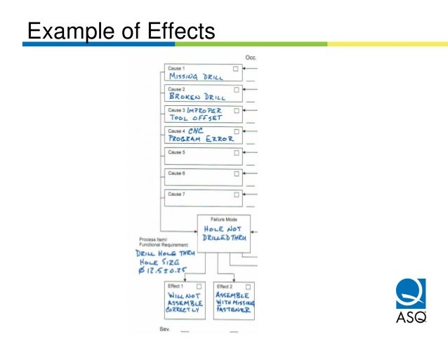 Example of Effects