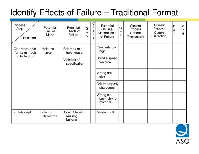 Identify Effects of Failure – Traditional FormatProcess                                                 C                 ...