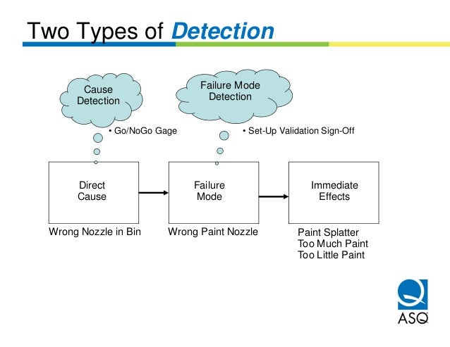 Two Types of Detection       Cause                     Failure Mode      Detection                   Detection            ...