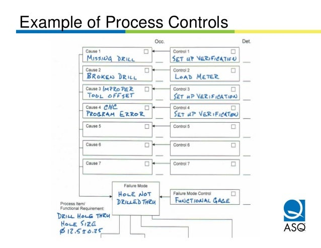 Example of Process Controls