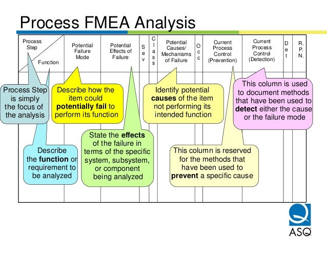 Fmea presentation for Process fmea template