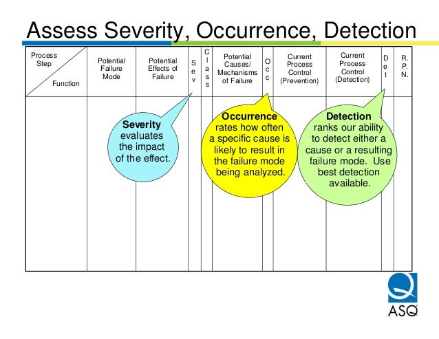 Assess Severity, Occurrence, DetectionProcess                                       C                                    C...