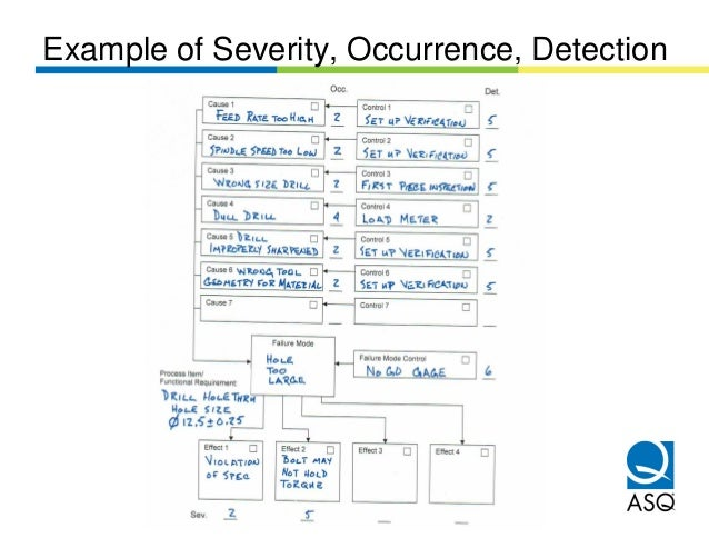 Example of Severity, Occurrence, Detection
