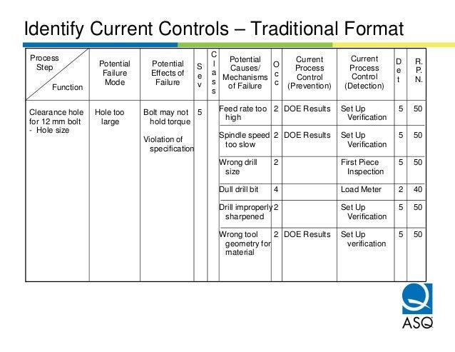 Identify Current Controls – Traditional FormatProcess                                             C                       ...