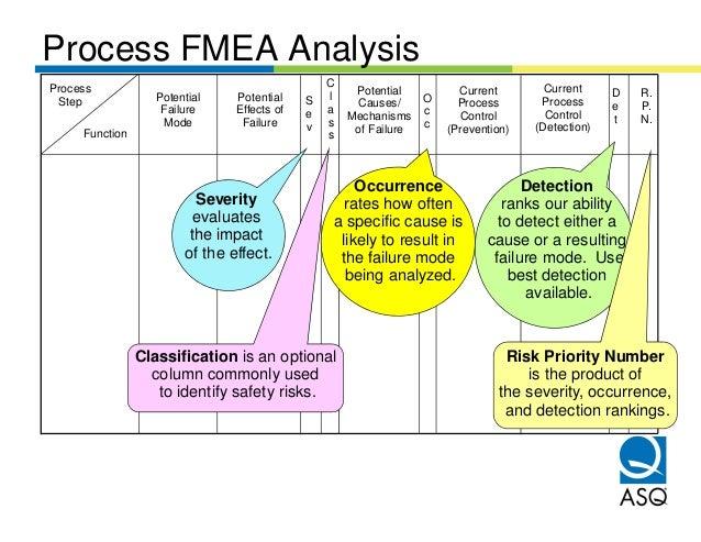Process FMEA AnalysisProcess                                          C                                    Current        ...