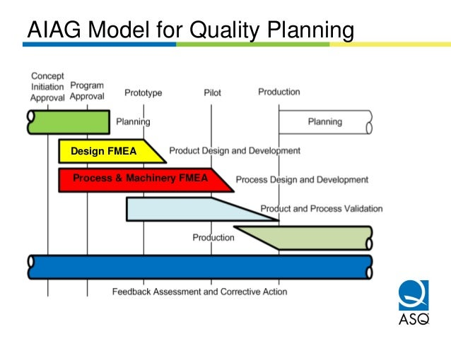 AIAG Model for Quality Planning    Design FMEA    Process & Machinery FMEA
