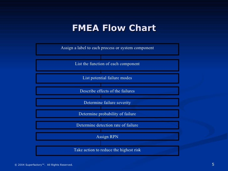 Fmea sample - Fmea severity occurrence detection table ...