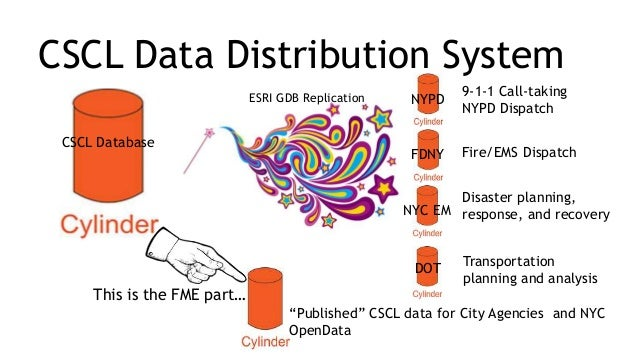 FME Applications in New York City GIS