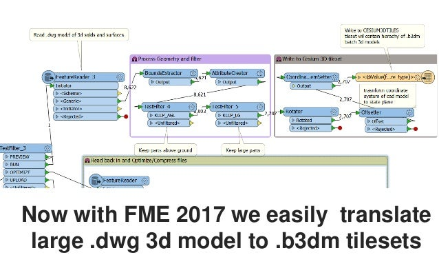 Extending 3D Model Visualization with FME 2017