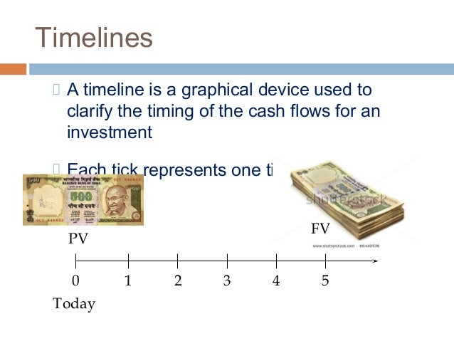 time value of money pv and In economics and finance, present value, also known as present discounted value a characteristic referred to as the time value of money, except during times of negative interest rates, when the present value will be more than the future value.