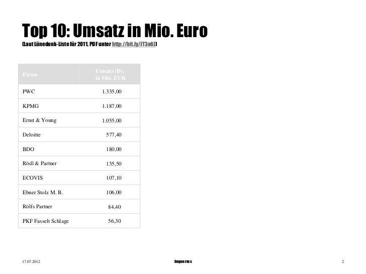 fmgoerres - seitwert SEO ranking wp-websites Slide 2