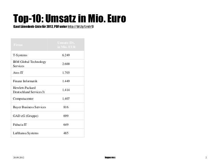 fmgoerres  - seitwert SEO ranking it-services-websites Slide 2