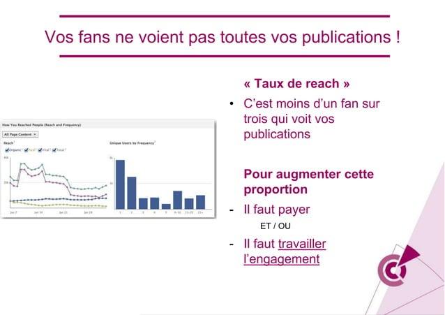 « Taux de reach » • C'est moins d'un fan sur trois qui voit vos publications Pour augmenter cette proportion - Il faut pay...