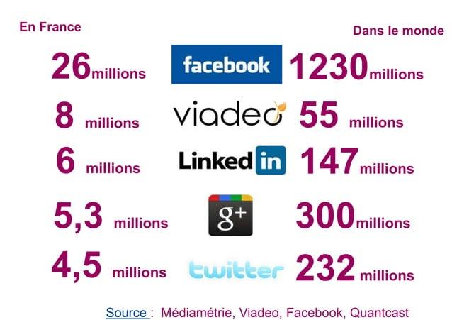 1230millions26millions En France Dans le monde 55 millions8 millions 147millions6 millions 300millions5,3 millions 232mill...