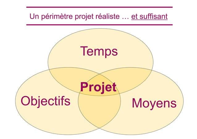 Temps Objectifs Moyens Projet Un périmètre projet réaliste … et suffisant