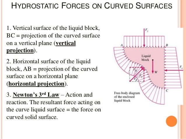 Fm gtu hydrostatics static forces on surface ppt