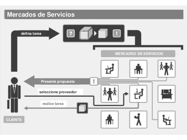 Redes Ad-hoc Dos capas de organizaciones… Procesos Estandarizados