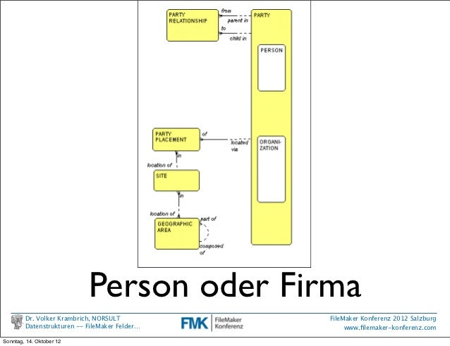 """Person oder Firma   Figure 1: People and Organizations               Figure 2 shows the """"stuff"""" a company deals with. Here..."""