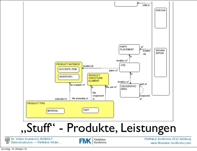 """Stuff"" - Produkte, Leistungen        Figure 2: Product Types      Dr. Volker Krambrich, NORSULT           Figure 3 shows ..."