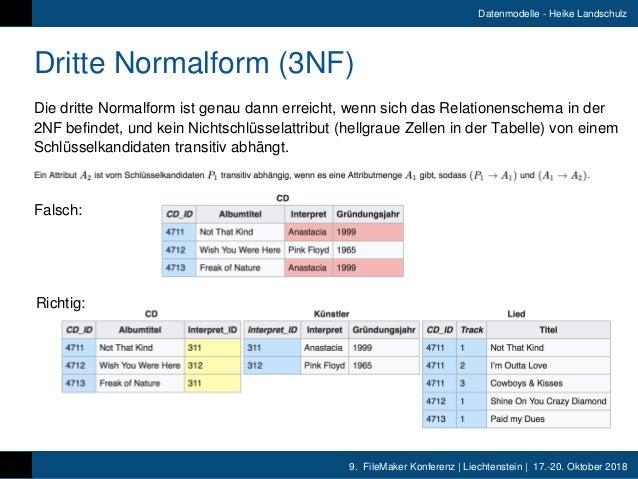 9. FileMaker Konferenz   Liechtenstein   17.-20. Oktober 2018 Datenmodelle - Heike Landschulz Dritte Normalform (3NF) Die ...