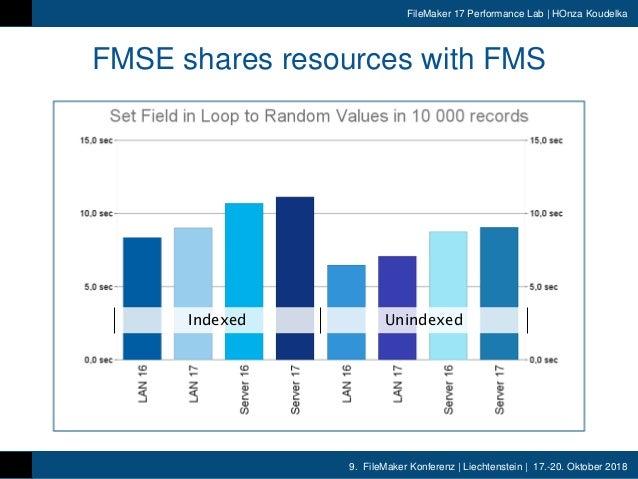 9. FileMaker Konferenz | Liechtenstein | 17.-20. Oktober 2018 FileMaker 17 Performance Lab | HOnza Koudelka FMSE shares re...