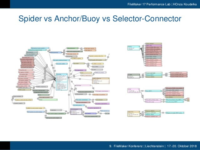 9. FileMaker Konferenz | Liechtenstein | 17.-20. Oktober 2018 FileMaker 17 Performance Lab | HOnza Koudelka Spider vs Anch...