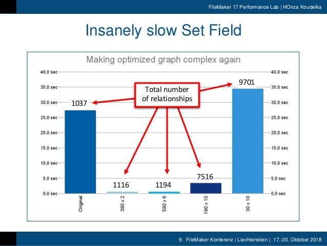 9. FileMaker Konferenz | Liechtenstein | 17.-20. Oktober 2018 FileMaker 17 Performance Lab | HOnza Koudelka Insanely slow ...