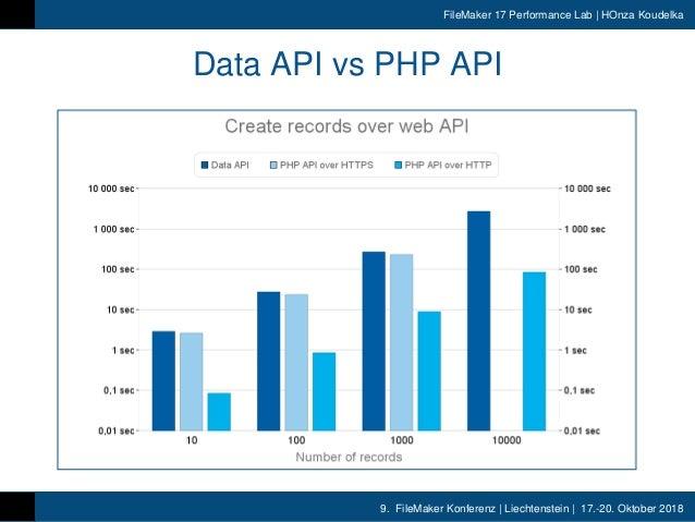 9. FileMaker Konferenz | Liechtenstein | 17.-20. Oktober 2018 FileMaker 17 Performance Lab | HOnza Koudelka Data API vs PH...