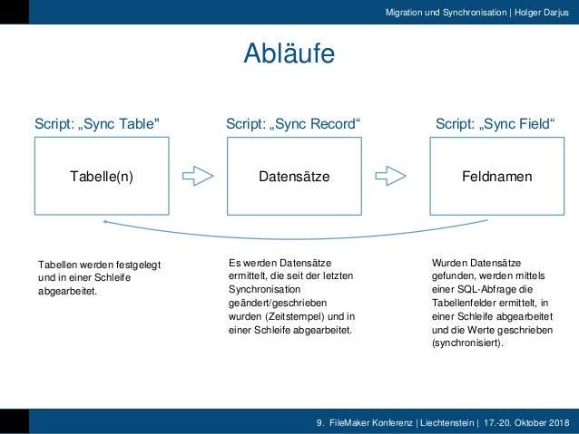 9. FileMaker Konferenz | Liechtenstein | 17.-20. Oktober 2018 Migration und Synchronisation | Holger Darjus Abläufe Tabell...