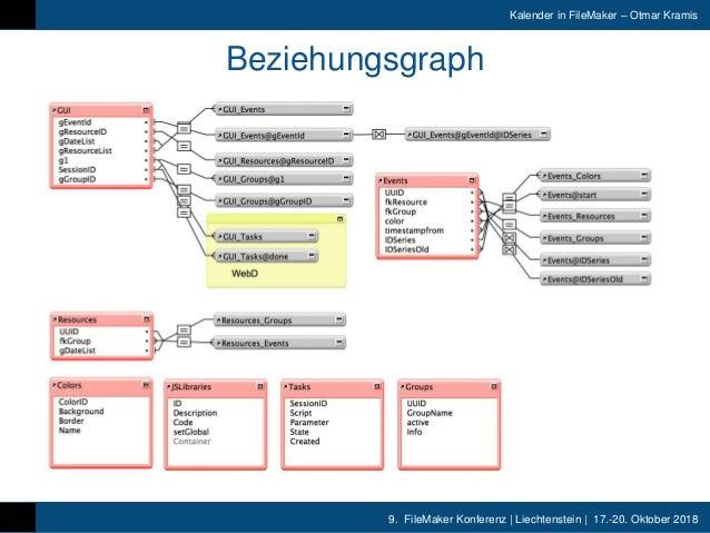 9. FileMaker Konferenz | Liechtenstein | 17.-20. Oktober 2018 Kalender in FileMaker – Otmar Kramis Beziehungsgraph