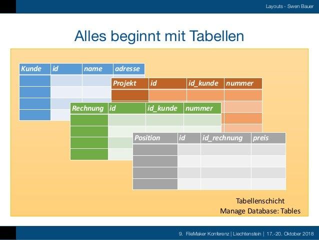 9. FileMaker Konferenz   Liechtenstein   17.-20. Oktober 2018 Layouts - Swen Bauer Alles beginnt mit Tabellen Kunde id nam...
