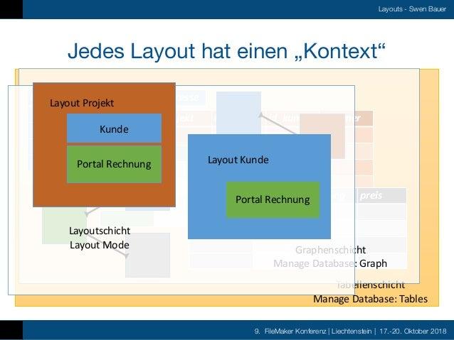 9. FileMaker Konferenz   Liechtenstein   17.-20. Oktober 2018 Layouts - Swen Bauer Kunde id name adresse Projekt id id_kun...
