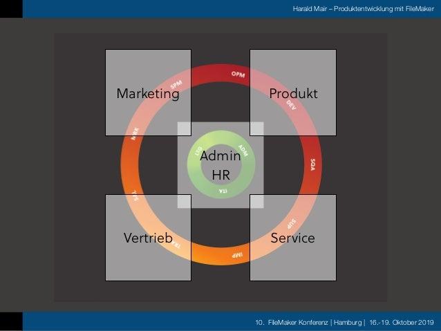 10. FileMaker Konferenz | Hamburg | 16.-19. Oktober 2019 Harald Mair – Produktentwicklung mit FileMaker Admin HR Marketing...