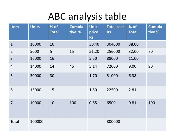 the abc analysis what is it Answer to describe the abc classification system what is the purpose of  classifying items in this fashion what would be the prim.