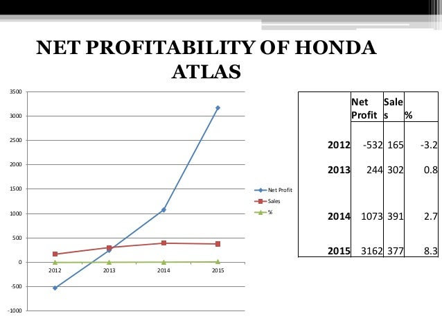 financial analysis of honda Global markets direct's honda motor co, ltd - financial and strategic analysis review is an in-depth business, strategic and financial analysis of honda motor co, ltd the report provides a comprehensive insight into the company, including business structure and operations, executive biographies and key competitors.