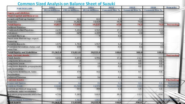 Investment Comparison In Automobile Sector Of Pakistan