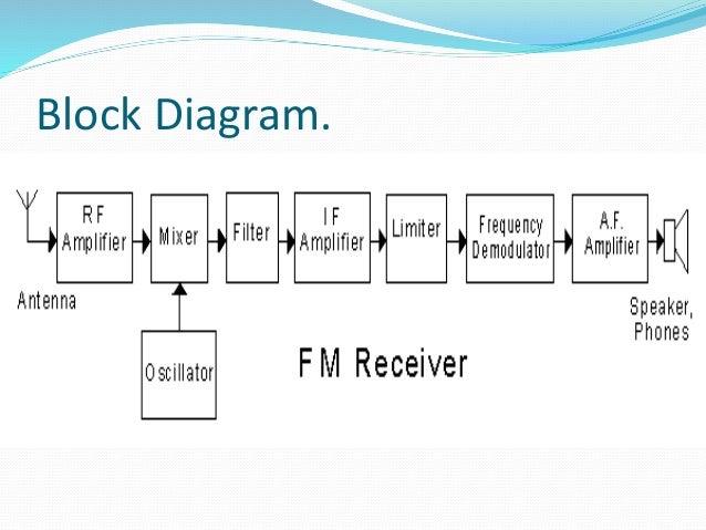 Fm Receiver Block Diagram With Explanation Images - Wiring Diagram