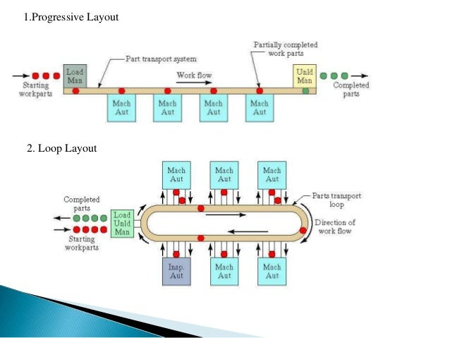 flexible manufacturing system timeline