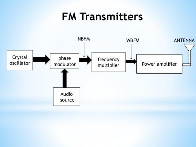 Stereophonic Fm Transmitter Block Diagram - Circuit ...